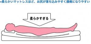 低反発マットレスの寝心地説明 2013-10-16 22.06.31