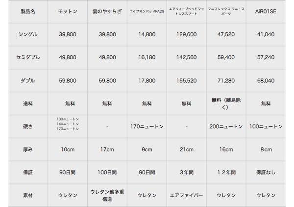 th_1比較表